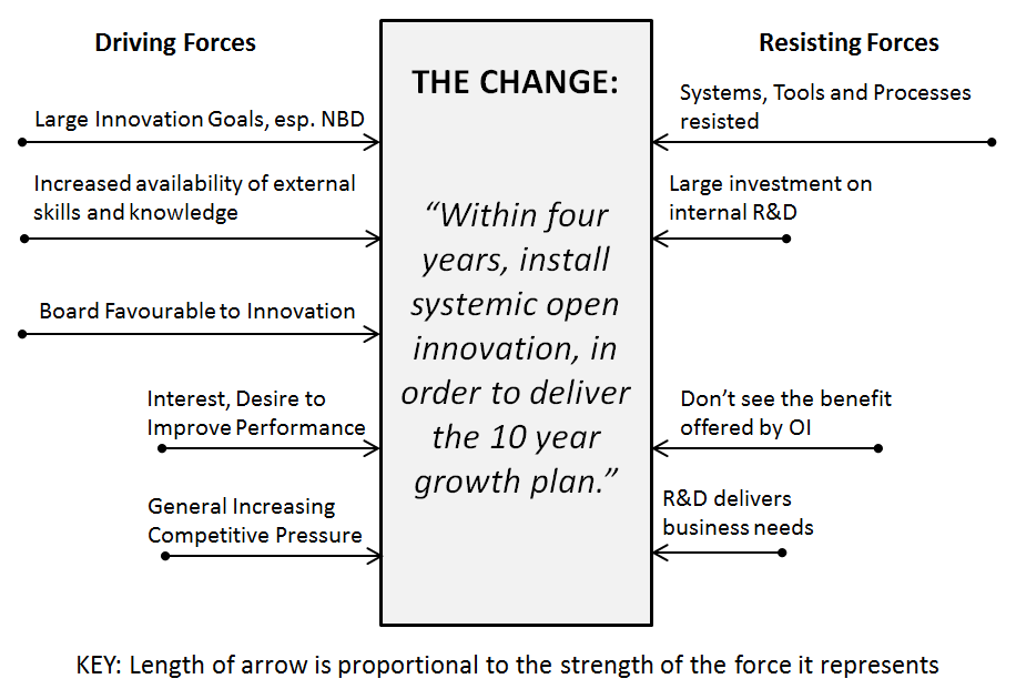 dissertation on managing resistance to change Dissertation proposal on managing organisational change  dealing with and managing resistance to change the top two reasons for employee resistance are 1 2.