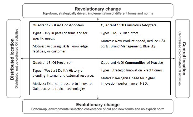 The Strategic Management of Corporate Change