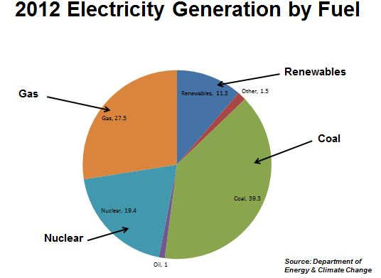 2012 UK Electricity Generation by Fuel