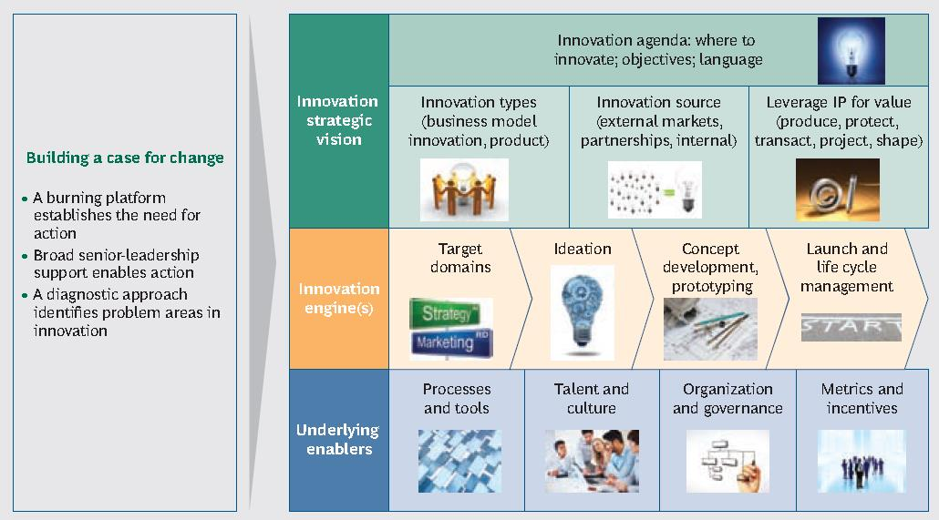 BCG innovation