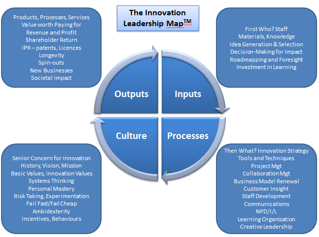 Innovation Leadership Map